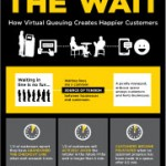 Eliminate the Wait [Infographic]