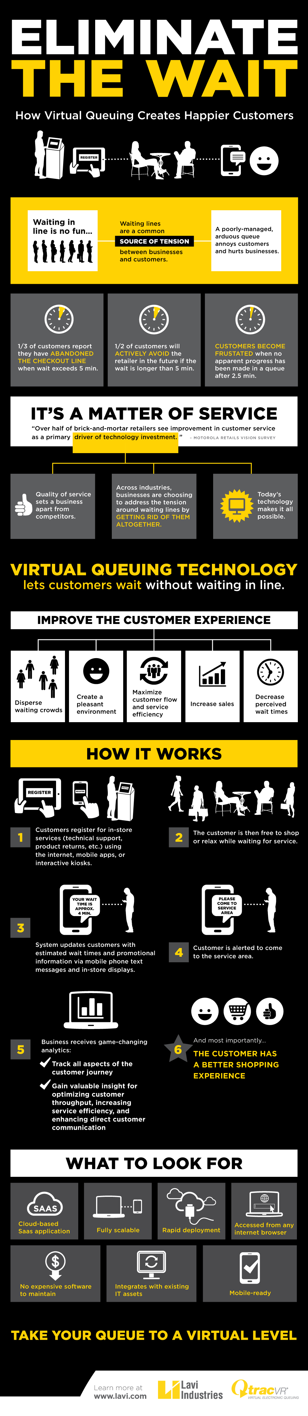 virtual queuing technology