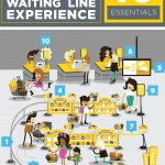 10 Elements of an Awesome Waiting Line Experience [Infographic]