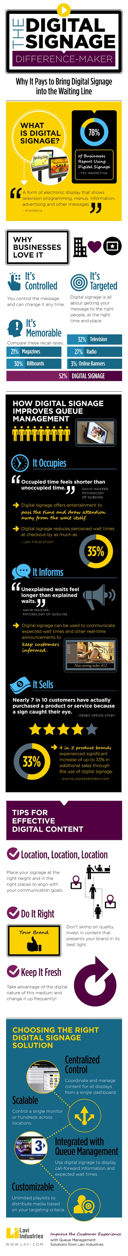http://blog.lavi.com/wp-content/uploads/2013/12/Digital-Signage-infographic-FINAL-blogsize.jpg